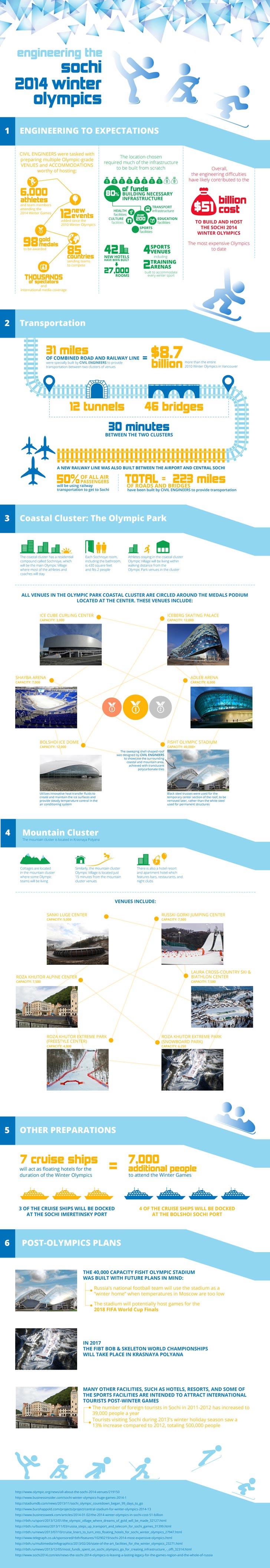infographic sochi