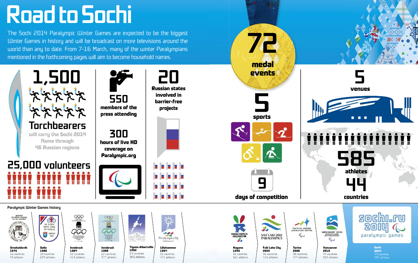 sochi paralympic infographic