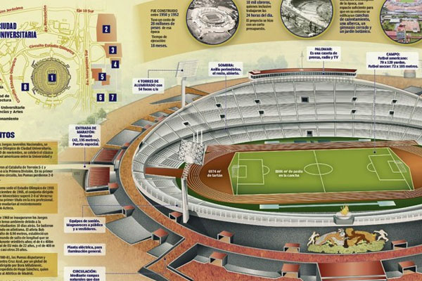 Mexico 1968; Infographic Olympic Stadium