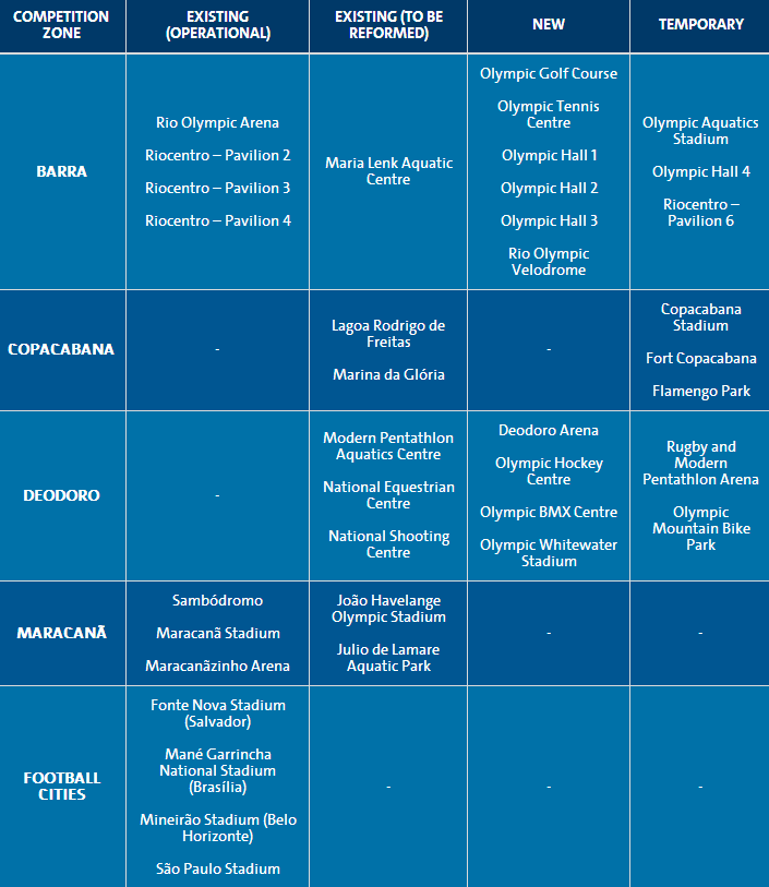 status Rio 2016 competition venues