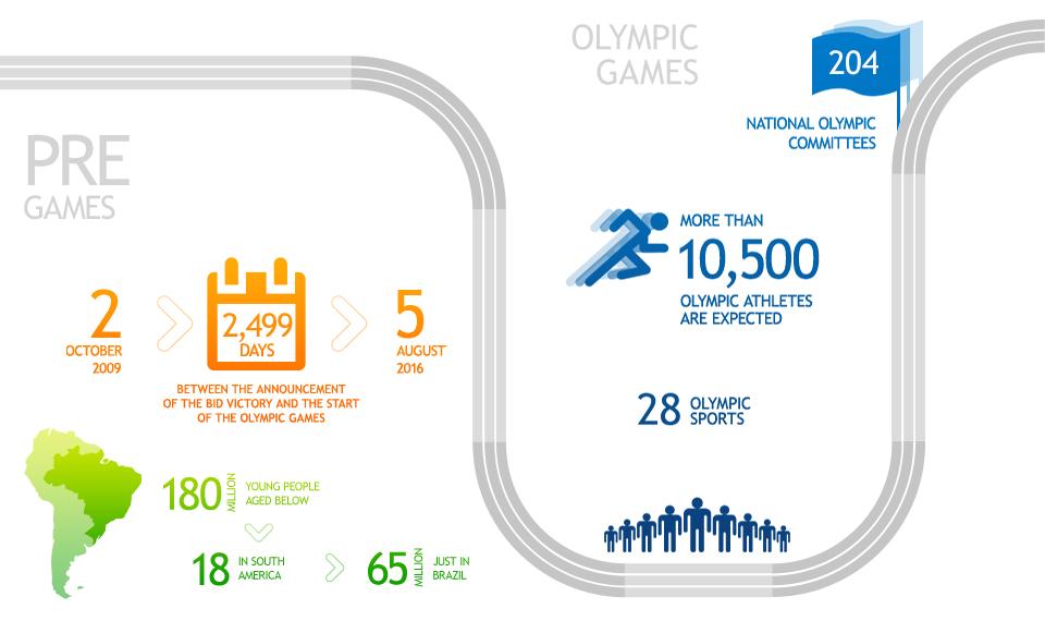 rio 2016 infographic 1