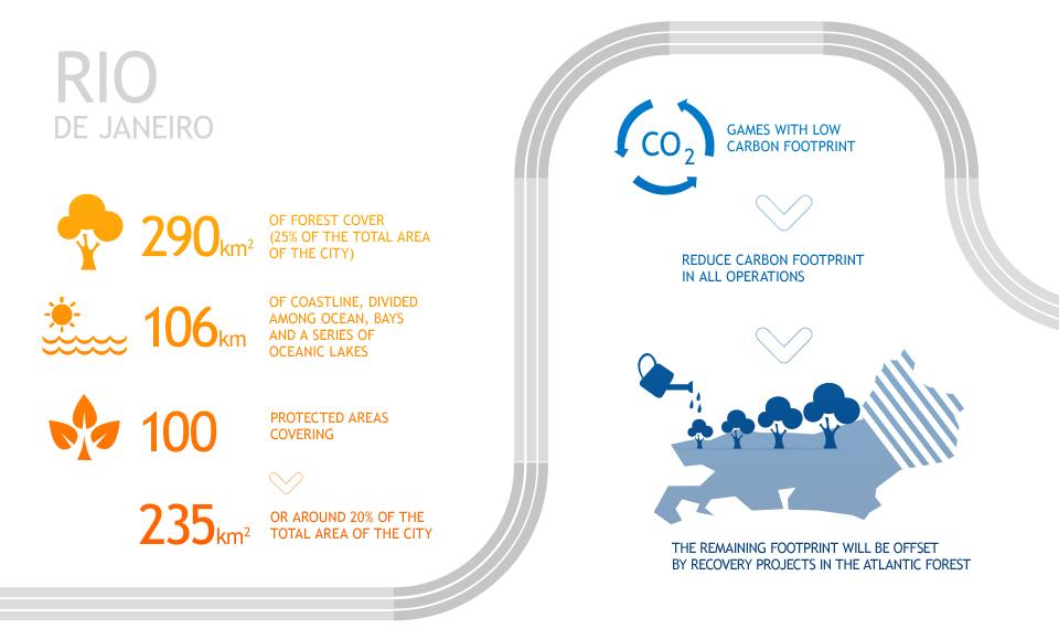 rio 2016  infographic  u2013 architecture of the games