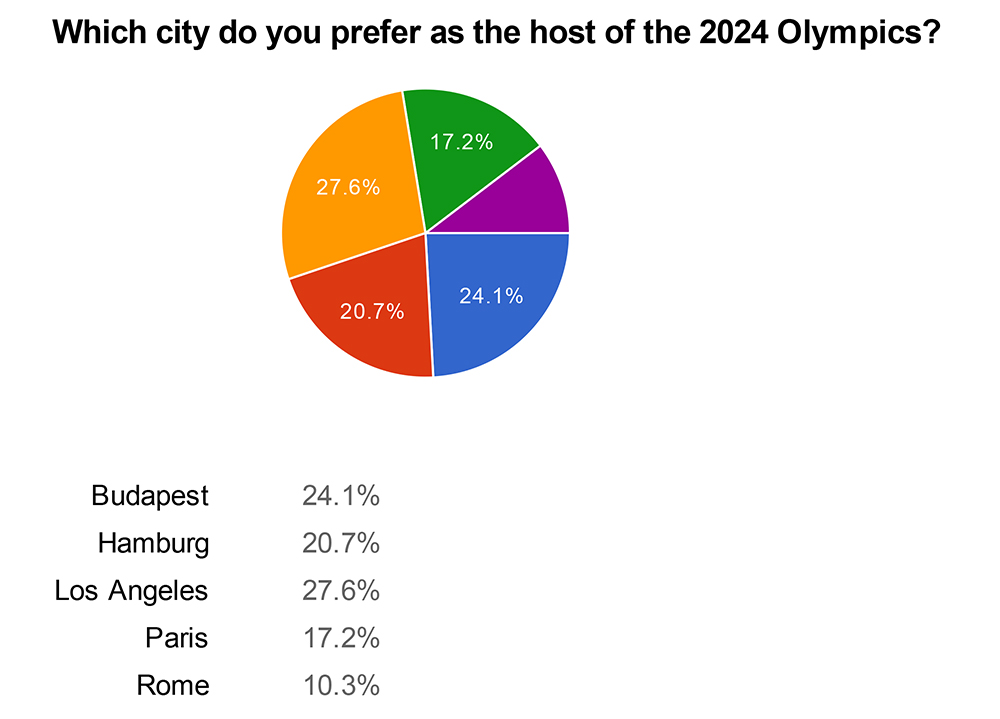 2024 Olympic Games - poll results