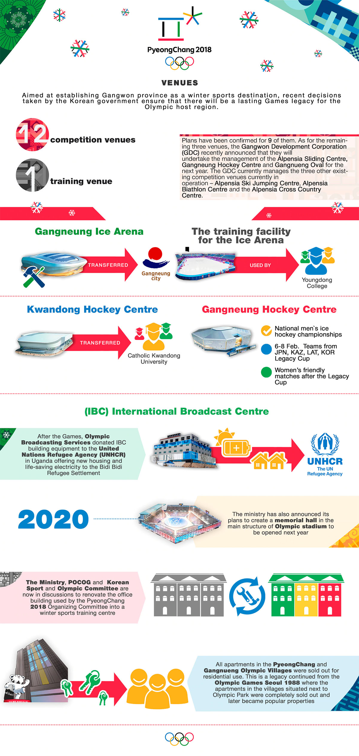 2018 PyeongChang – Architecture of the Games